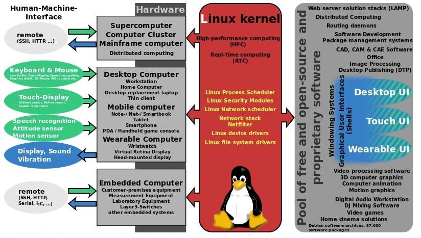 Sanjeev lamsal linux_block  (1)